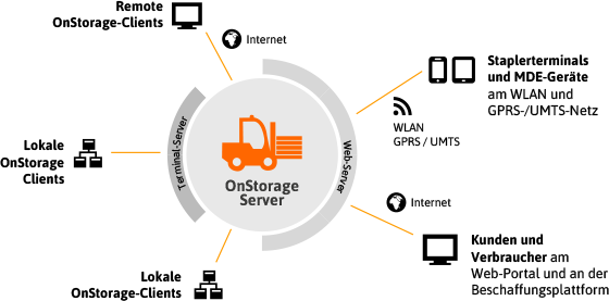 onstorage-integration