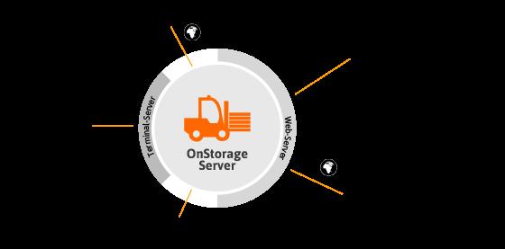 onstorage-integration